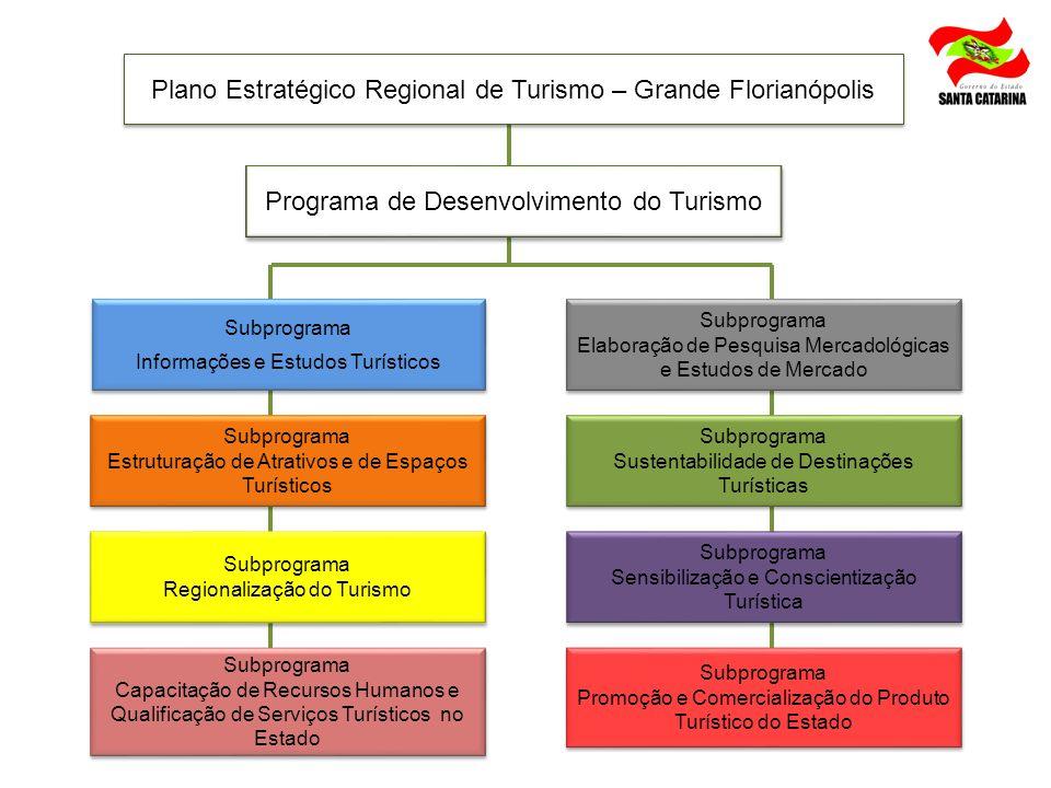 Plano Estratégico Regional de Turismo – Grande Florianópolis Subprograma Informações e Estudos Turísticos Subprograma Informações e Estudos Turísticos