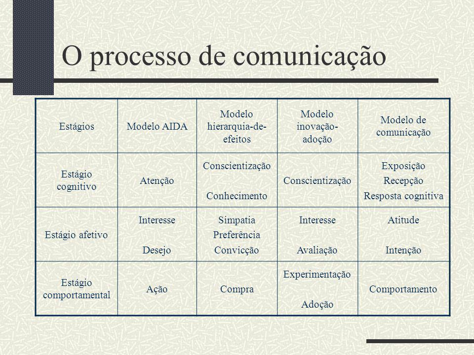 O processo de comunicação No processo de comunicação ocorrem três tipos de respostas (Limeira, 2003, p.275-277): Cognitiva Afetiva Comportamental