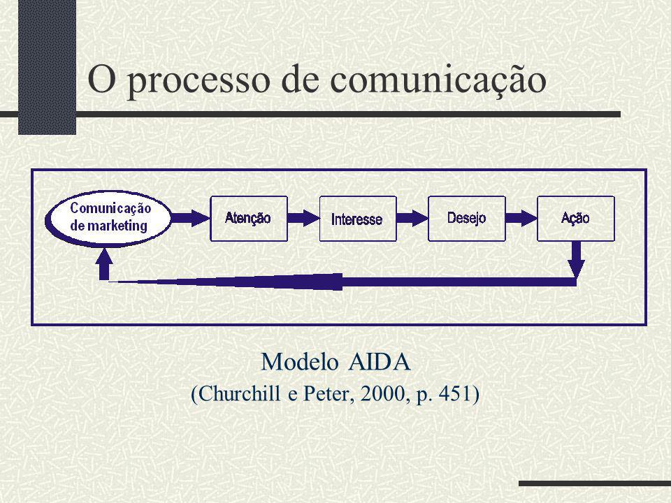 O processo de comunicação EstágiosModelo AIDA Modelo hierarquia-de- efeitos Modelo inovação- adoção Modelo de comunicação Estágio cognitivo Atenção Co