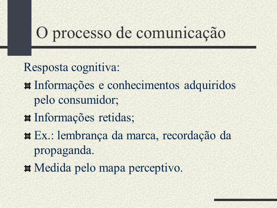 O processo de comunicação Modelo AIDA (Churchill e Peter, 2000, p. 451)