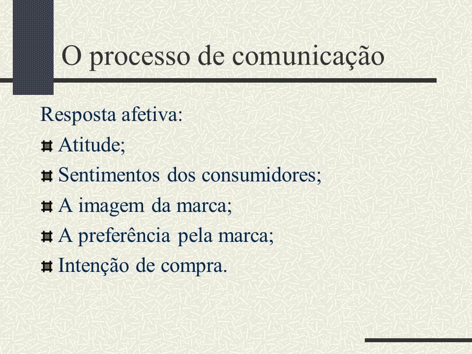 O processo de comunicação Resposta cognitiva: Informações e conhecimentos adquiridos pelo consumidor; Informações retidas; Ex.: lembrança da marca, re
