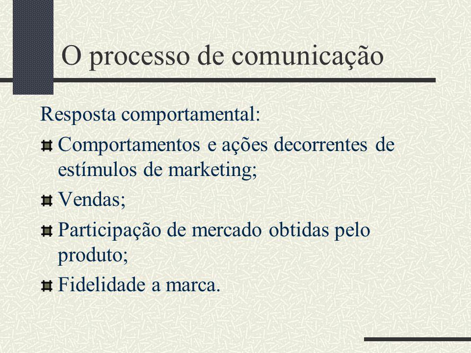 O processo de comunicação Resposta afetiva: Atitude; Sentimentos dos consumidores; A imagem da marca; A preferência pela marca; Intenção de compra.
