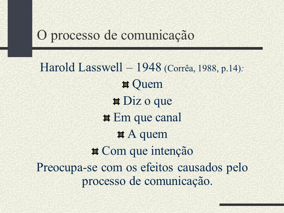 O processo de comunicação Harold Lasswell – 1948 (Corrêa, 1988, p.14): Quem Diz o que Em que canal A quem Com que intenção Preocupa-se com os efeitos causados pelo processo de comunicação.