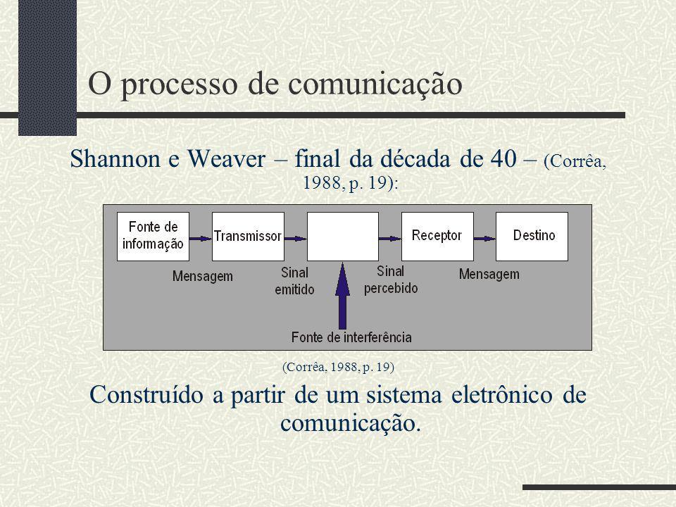 O processo de comunicação Harold Lasswell – 1948 (Corrêa, 1988, p.14): Quem Diz o que Em que canal A quem Com que intenção Preocupa-se com os efeitos