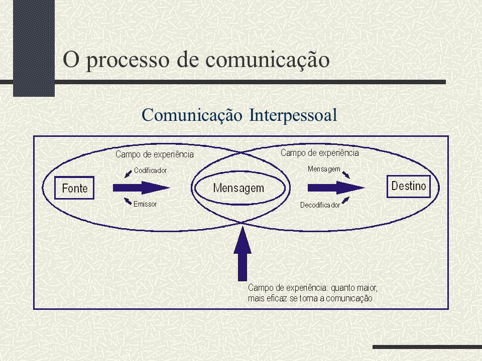 O processo de comunicação Shannon e Weaver – final da década de 40 – (Corrêa, 1988, p. 19): (Corrêa, 1988, p. 19) Construído a partir de um sistema el