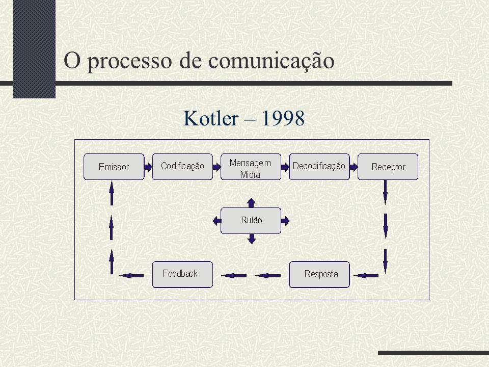 O processo de comunicação Kotler – 1998