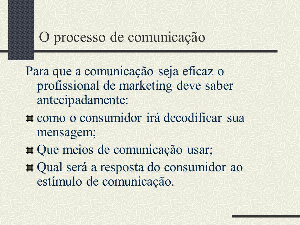 O processo de comunicação Para que a comunicação seja eficaz o profissional de marketing deve saber antecipadamente: como o consumidor irá decodificar sua mensagem; Que meios de comunicação usar; Qual será a resposta do consumidor ao estímulo de comunicação.