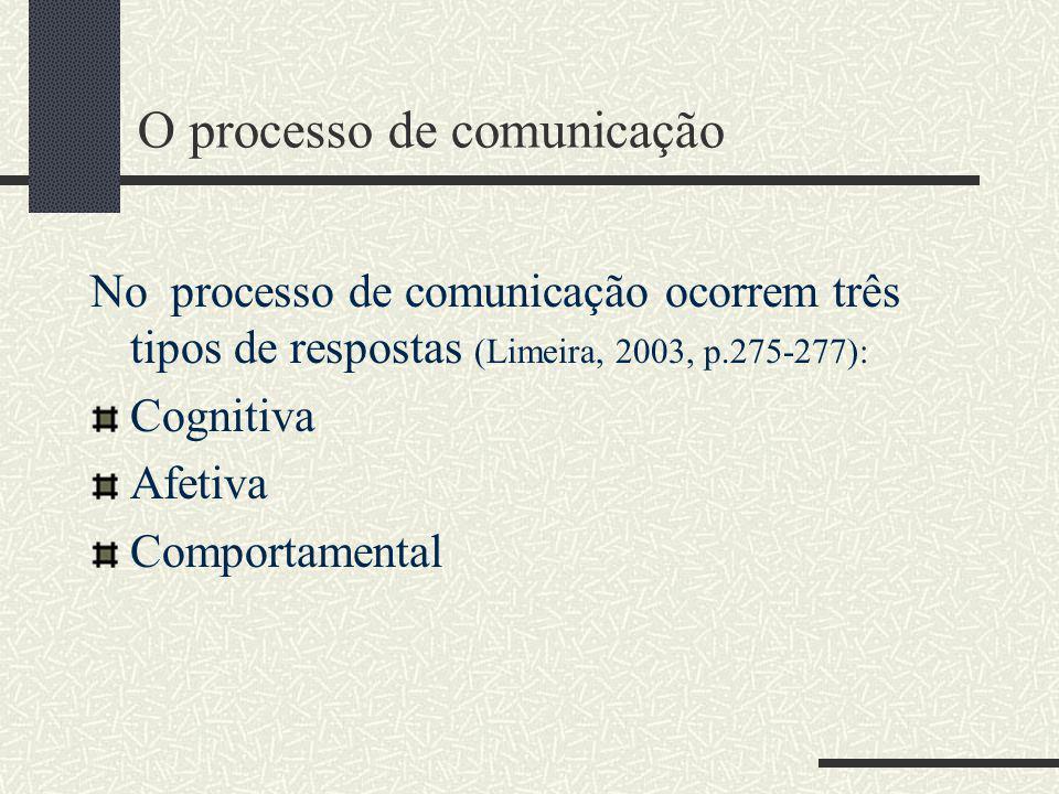 O processo de comunicação Para que a comunicação seja eficaz o profissional de marketing deve saber antecipadamente: como o consumidor irá decodificar