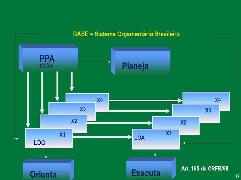 17 BASE = Sistema Orçamentário Brasileiro PPA X1/X4 Planeja X4 X3 X2 X1 LDO Orienta X4 X3 X2 X1 LOA Executa Art. 165 da CRFB/88