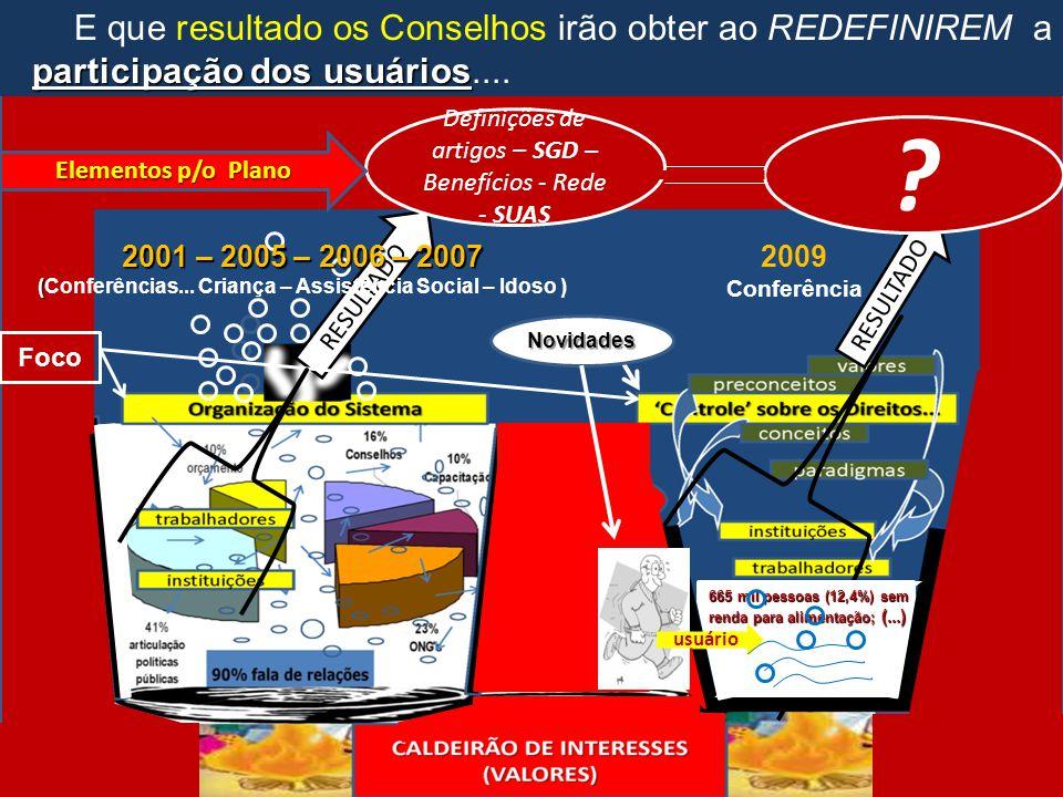RESULTADO 2009 Conferência ator Definições de artigos – SGD – Benefícios - Rede - SUAS participação dos usuários E que resultado os Conselhos irão obt