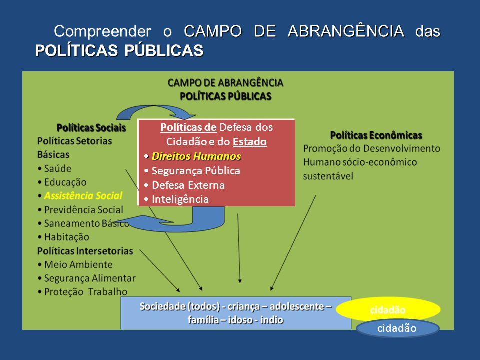 CAMPO DE ABRANGÊNCIA das POLÍTICAS PÚBLICAS Compreender o CAMPO DE ABRANGÊNCIA das POLÍTICAS PÚBLICAS Políticas de Defesa dos Cidadão e do Estado Dire