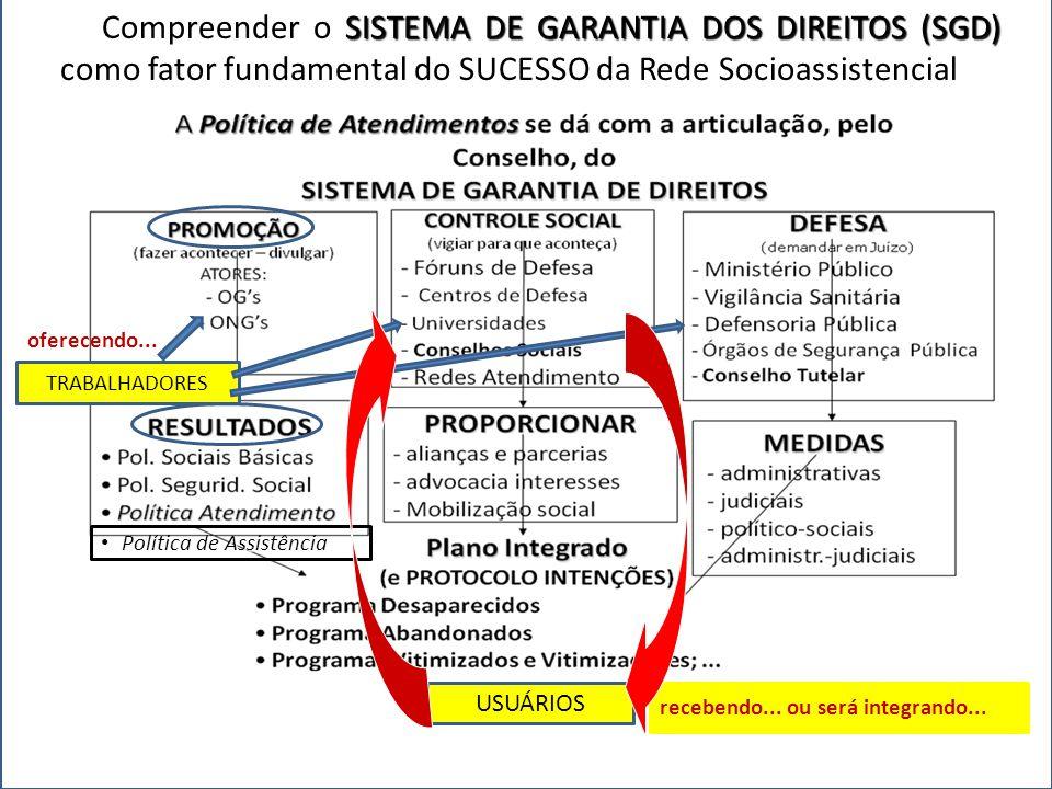 SISTEMA DE GARANTIA DOS DIREITOS (SGD) Compreender o SISTEMA DE GARANTIA DOS DIREITOS (SGD) como fator fundamental do SUCESSO da Rede Socioassistencia
