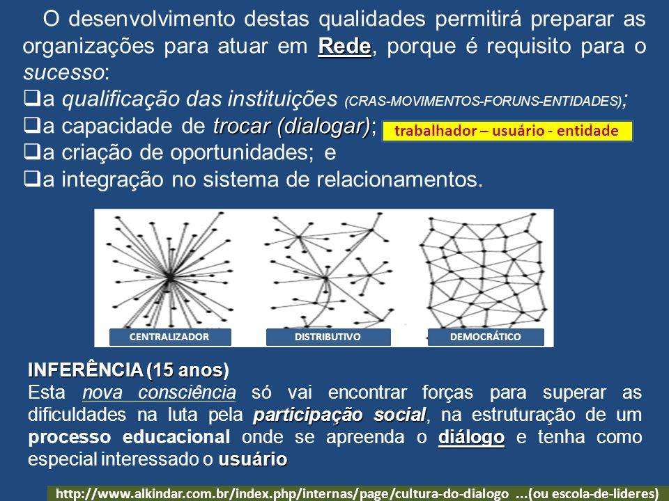 Rede O desenvolvimento destas qualidades permitirá preparar as organizações para atuar em Rede, porque é requisito para o sucesso: a qualificação das