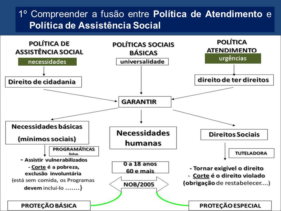 necessidades urgências 1º Compreender a fusão entre Política de Atendimento e Política de Assistência Social