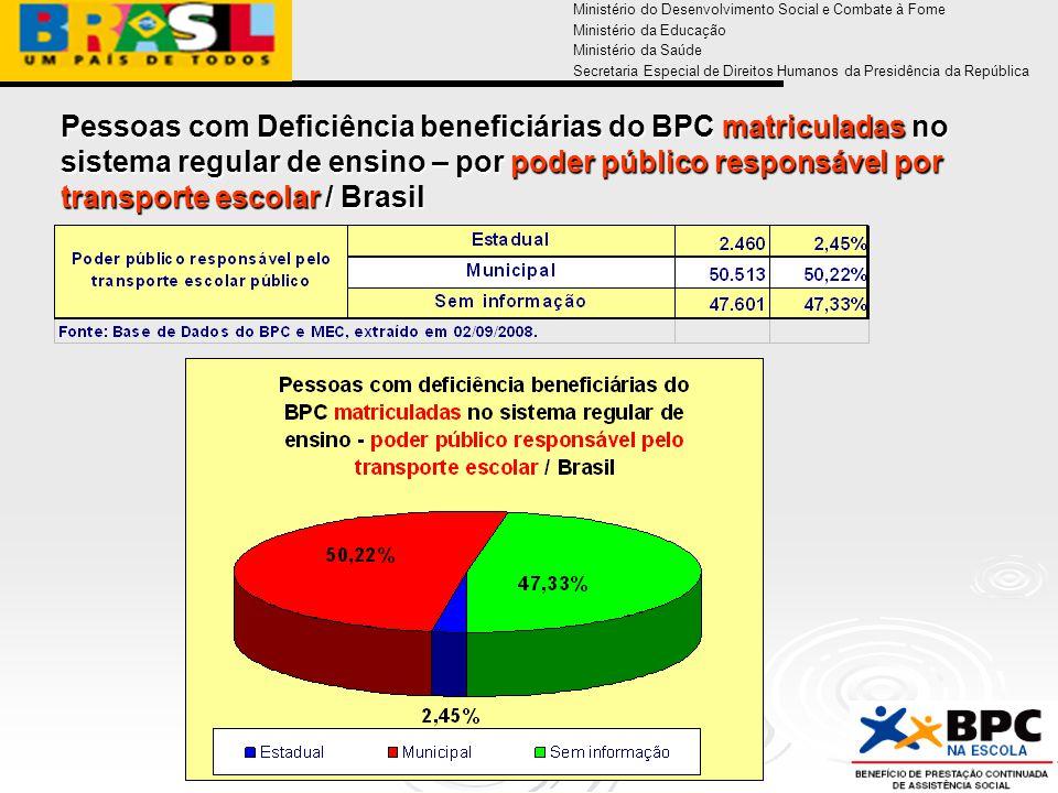 Ministério do Desenvolvimento Social e Combate à Fome Ministério da Educação Ministério da Saúde Secretaria Especial de Direitos Humanos da Presidência da República Pessoas com Deficiência beneficiárias do BPC matriculadas no sistema regular de ensino – por poder público responsável por transporte escolar / Brasil