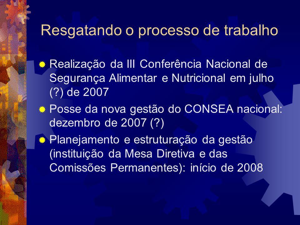 Resgatando o processo de trabalho Realização da III Conferência Nacional de Segurança Alimentar e Nutricional em julho (?) de 2007 Posse da nova gestã