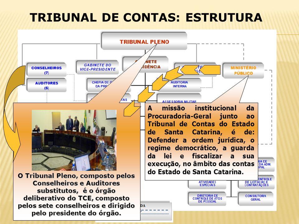 TRIBUNAL DE CONTAS: ESTRUTURA O Tribunal Pleno, composto pelos Conselheiros e Auditores substitutos, é o órgão deliberativo do TCE, composto pelos set