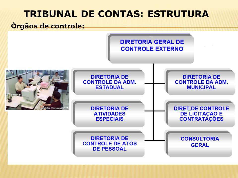 Órgãos de controle: TRIBUNAL DE CONTAS: ESTRUTURA