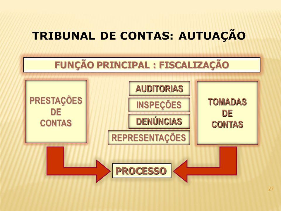 27 FUNÇÃO PRINCIPAL : FISCALIZAÇÃO PRESTAÇÕESDECONTAS TOMADASDECONTAS PROCESSO DENÚNCIAS REPRESENTAÇÕES AUDITORIAS INSPEÇÕES TRIBUNAL DE CONTAS: AUTUA