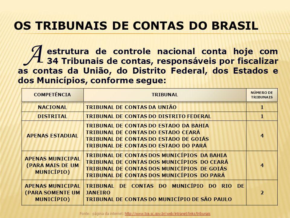 estrutura de controle nacional conta hoje com 34 Tribunais de contas, responsáveis por fiscalizar as contas da União, do Distrito Federal, dos Estados