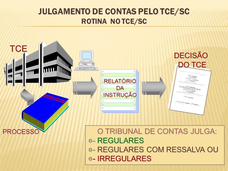 RELATÓRIODAINSTRUÇÃO DECISÃO DO TCE O TRIBUNAL DE CONTAS JULGA: O TRIBUNAL DE CONTAS JULGA: - REGULARES - REGULARES COM RESSALVA OU - IRREGULARES PROC