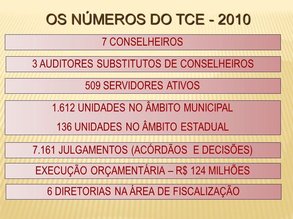 OS NÚMEROS DO TCE - 2010 1.612 UNIDADES NO ÂMBITO MUNICIPAL 136 UNIDADES NO ÂMBITO ESTADUAL 509 SERVIDORES ATIVOS 7 CONSELHEIROS EXECUÇÃO ORÇAMENTÁRIA