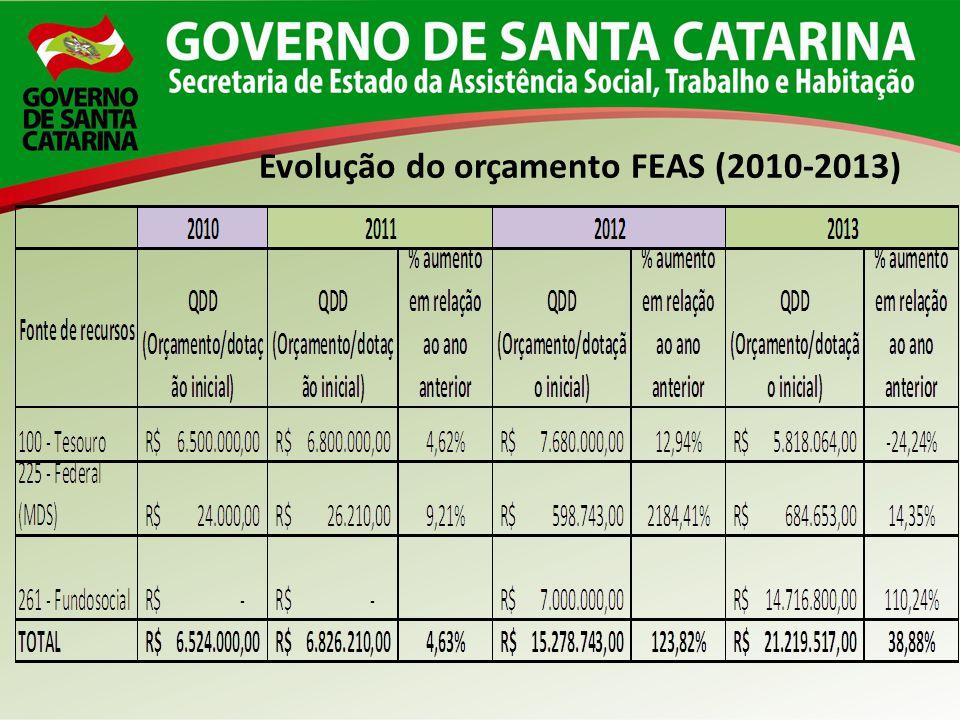 Evolução do orçamento FEAS (2010-2013)