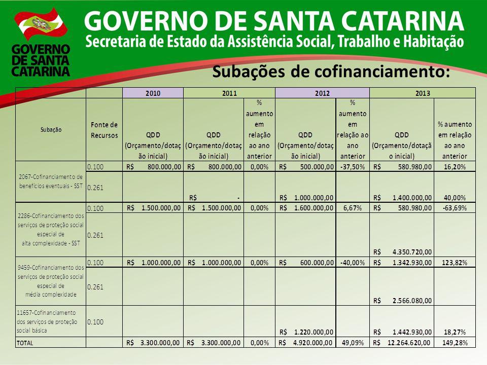 Subações de cofinanciamento: