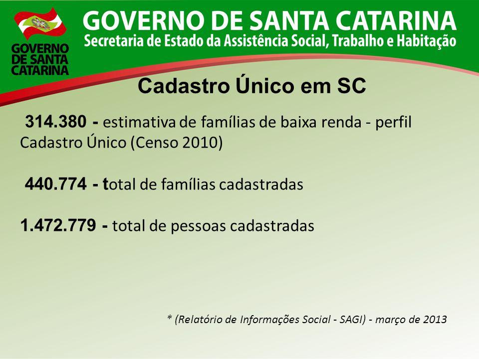 314.380 - estimativa de famílias de baixa renda - perfil Cadastro Único (Censo 2010) 440.774 - t otal de famílias cadastradas 1.472.779 - total de pes