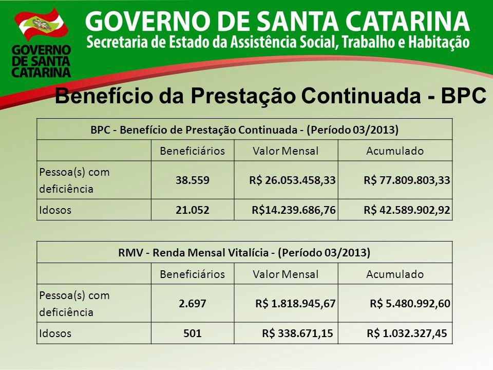 BPC - Benefício de Prestação Continuada - (Período 03/2013) BeneficiáriosValor MensalAcumulado Pessoa(s) com deficiência 38.559R$ 26.053.458,33R$ 77.8