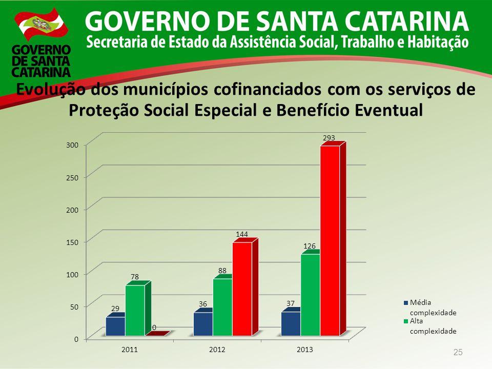25 Evolução dos municípios cofinanciados com os serviços de Proteção Social Especial e Benefício Eventual