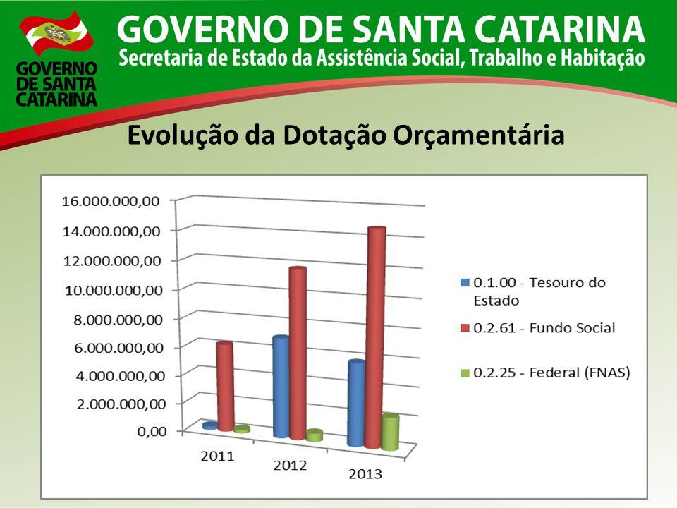 Evolução da Dotação Orçamentária