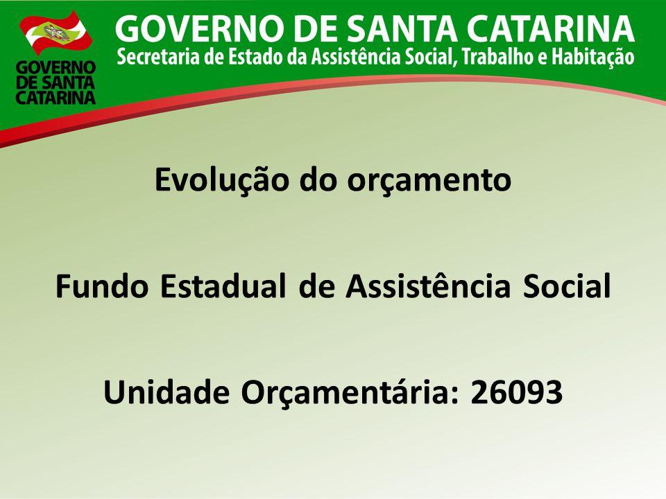 Evolução do orçamento Fundo Estadual de Assistência Social Unidade Orçamentária: 26093