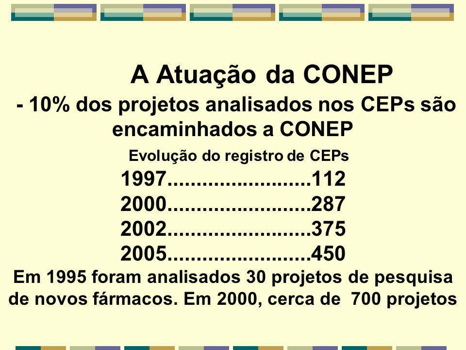 A Atuação da CONEP - 10% dos projetos analisados nos CEPs são encaminhados a CONEP Evolução do registro de CEPs 1997.........................112 2000.