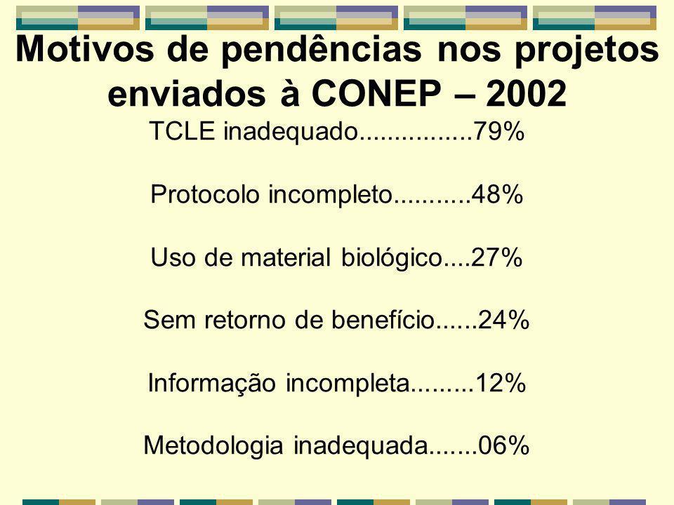 Motivos de pendências nos projetos enviados à CONEP – 2002 TCLE inadequado................79% Protocolo incompleto...........48% Uso de material biológico....27% Sem retorno de benefício......24% Informação incompleta.........12% Metodologia inadequada.......06%