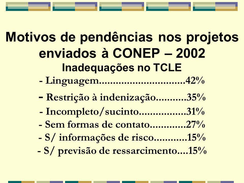Motivos de pendências nos projetos enviados à CONEP – 2002 Inadequações no TCLE - Linguagem...............................42% - Restrição à indenização...........35% - Incompleto/sucinto.................31% - Sem formas de contato.............27% - S/ informações de risco............15% - S/ previsão de ressarcimento....15%