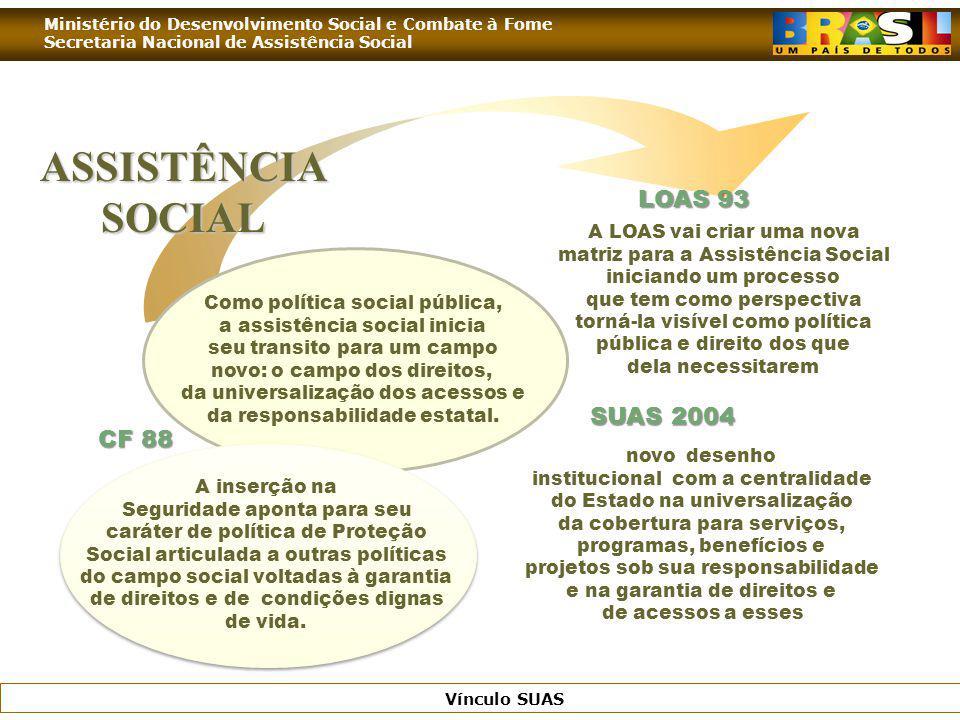 Ministério do Desenvolvimento Social e Combate à Fome Secretaria Nacional de Assistência Social Vínculo SUAS 1988: Constituição Federal define a Assistência Social como política da Seguridade Social Brasileira.