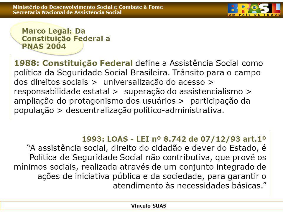 Ministério do Desenvolvimento Social e Combate à Fome Secretaria Nacional de Assistência Social Vínculo SUAS 1988: Constituição Federal define a Assis