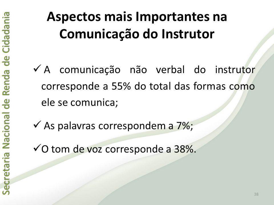 Secretaria Nacional de Renda de Cidadania Secretaria Nacional de Renda de Cidadania A comunicação não verbal do instrutor corresponde a 55% do total d