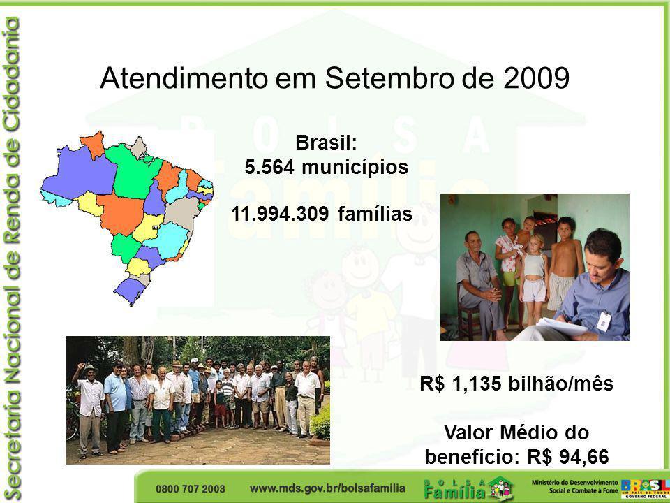Atendimento em Setembro de 2009 Brasil: 5.564 municípios 11.994.309 famílias R$ 1,135 bilhão/mês Valor Médio do benefício: R$ 94,66