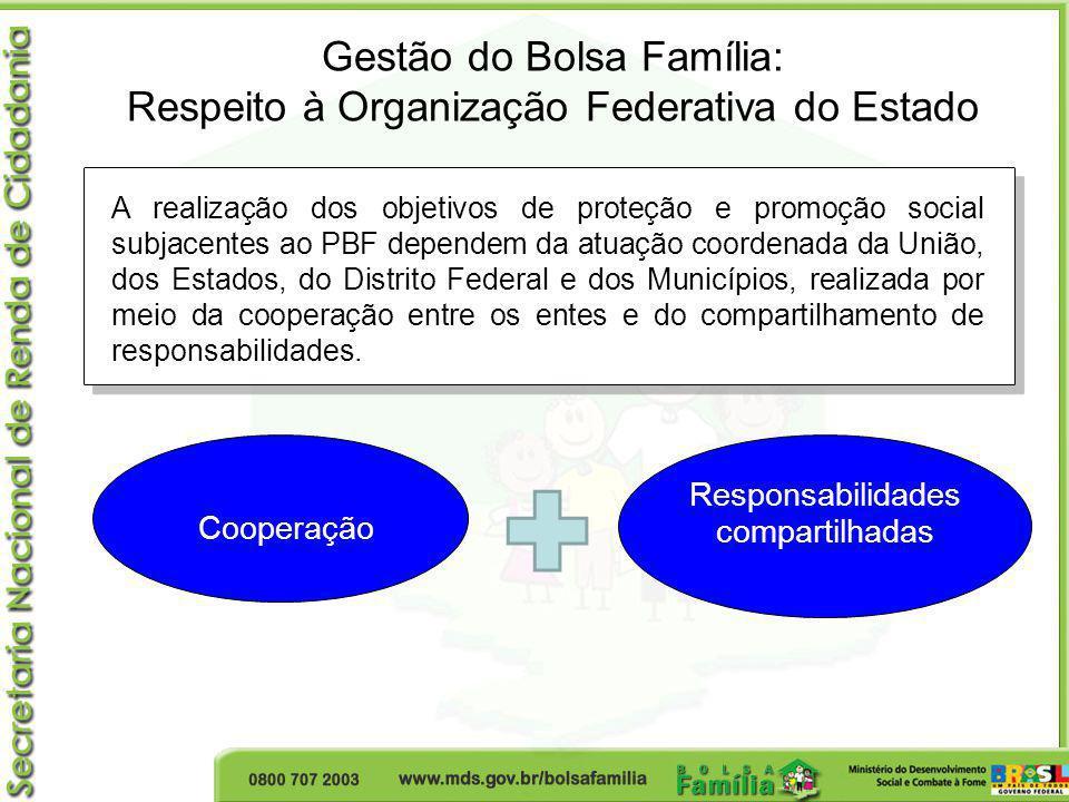Gestão do Bolsa Família: Respeito à Organização Federativa do Estado Responsabilidades compartilhadas Cooperação A realização dos objetivos de proteçã