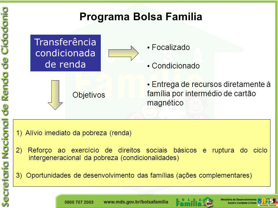 Transferência condicionada de renda 1) Alívio imediato da pobreza (renda) 2) Reforço ao exercício de direitos sociais básicos e ruptura do ciclo inter