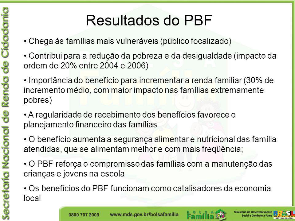 Resultados do PBF Chega às famílias mais vulneráveis (público focalizado) Contribui para a redução da pobreza e da desigualdade (impacto da ordem de 2
