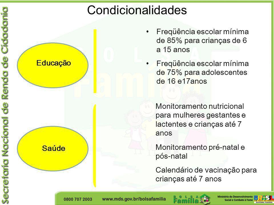 Condicionalidades Freqüência escolar mínima de 85% para crianças de 6 a 15 anos Freqüência escolar mínima de 75% para adolescentes de 16 e17anos Monit