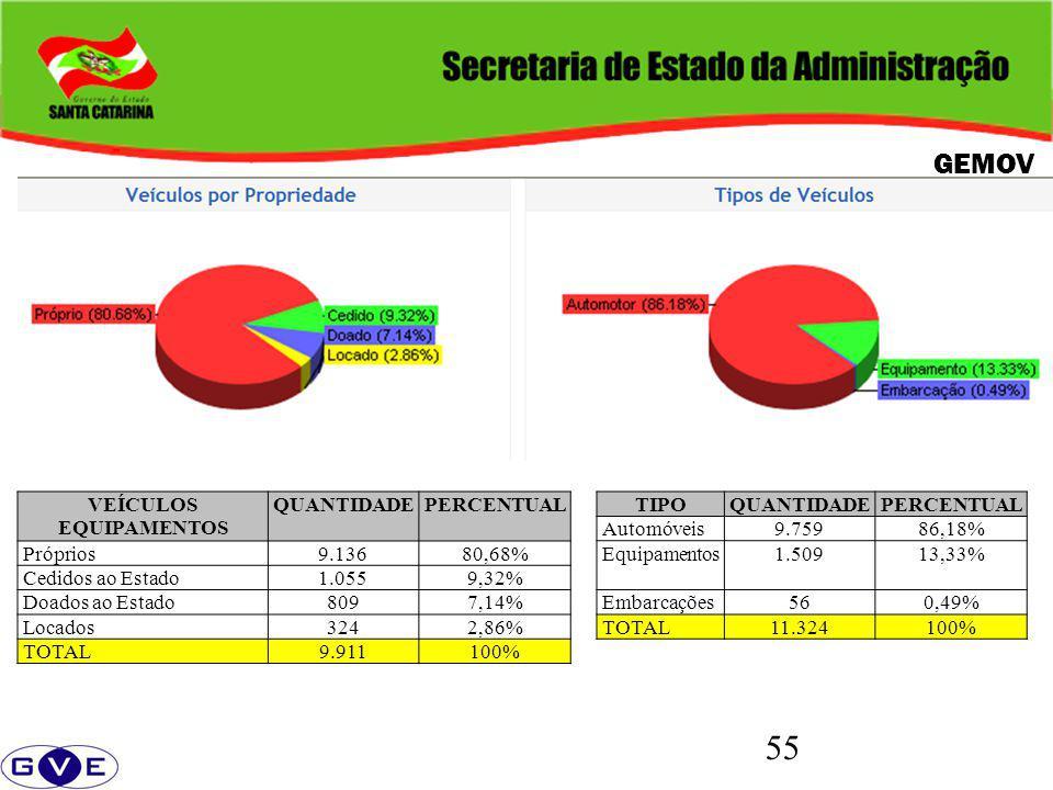 55 GEMOV TIPOQUANTIDADEPERCENTUAL Automóveis9.75986,18% Equipamentos1.50913,33% Embarcações560,49% TOTAL11.324100% VEÍCULOS EQUIPAMENTOS QUANTIDADEPERCENTUAL Próprios9.13680,68% Cedidos ao Estado1.0559,32% Doados ao Estado8097,14% Locados3242,86% TOTAL9.911100%