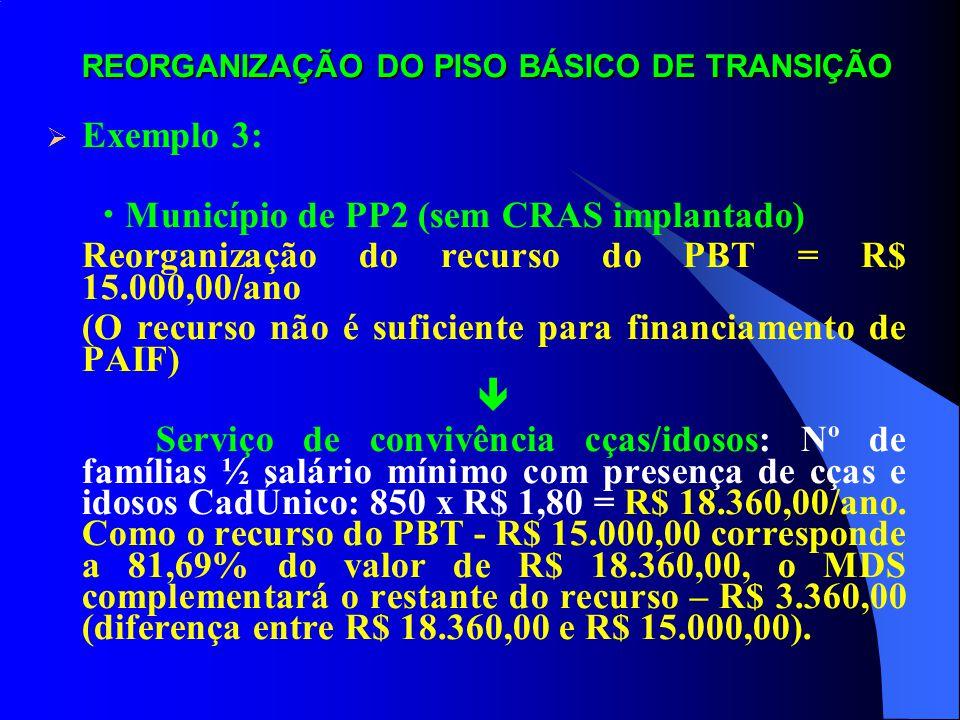 REORGANIZAÇÃO DO PISO BÁSICO DE TRANSIÇÃO Exemplo 3: Município de PP2 (sem CRAS implantado) Reorganização do recurso do PBT = R$ 15.000,00/ano (O recu