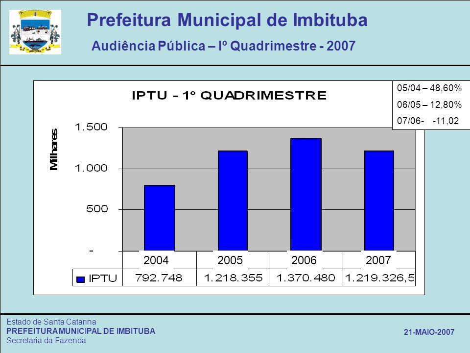 Estado de Santa Catarina PREFEITURA MUNICIPAL DE IMBITUBA Secretaria da Fazenda 21-MAIO-2007 Prefeitura Municipal de Imbituba Audiência Pública – Iº Q