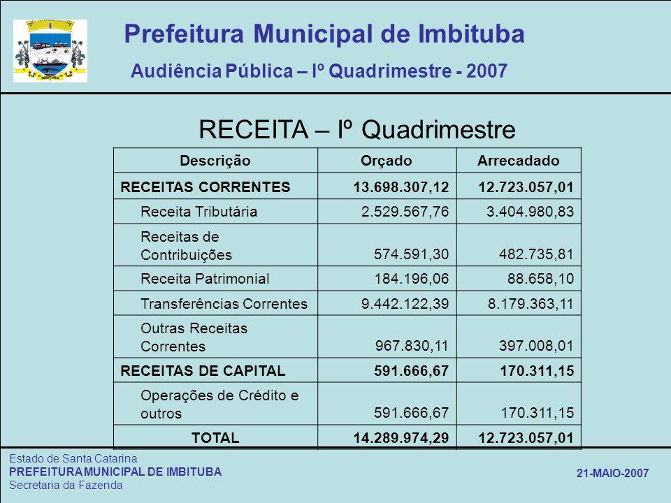 Estado de Santa Catarina PREFEITURA MUNICIPAL DE IMBITUBA Secretaria da Fazenda 21-MAIO-2007 RECEITA – Iº Quadrimestre DescriçãoOrçadoArrecadado RECEI