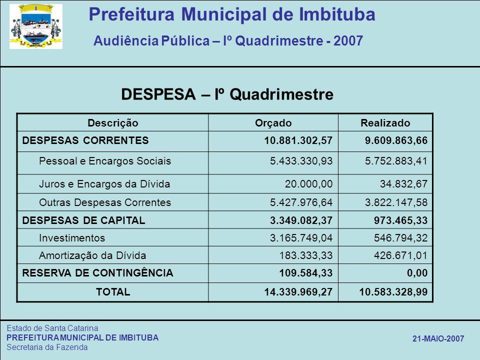 Estado de Santa Catarina PREFEITURA MUNICIPAL DE IMBITUBA Secretaria da Fazenda 21-MAIO-2007 DescriçãoOrçadoRealizado DESPESAS CORRENTES10.881.302,579