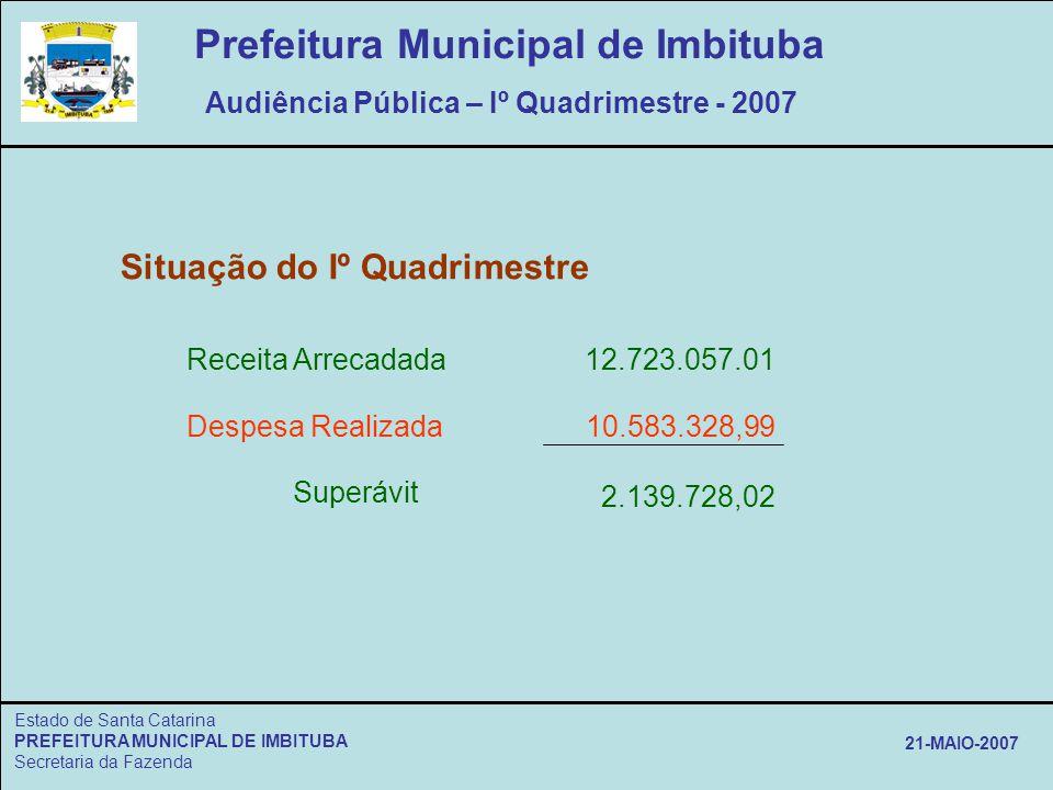 Estado de Santa Catarina PREFEITURA MUNICIPAL DE IMBITUBA Secretaria da Fazenda 21-MAIO-2007 Situação do Iº Quadrimestre Receita Arrecadada Despesa Re